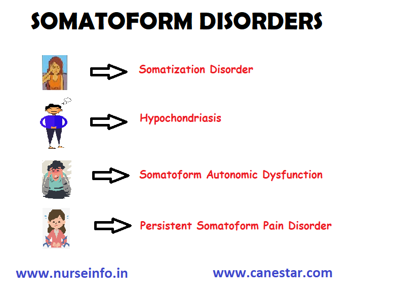 SOMATOFORM DISORDERS – Types, Diagnoses and Treatment