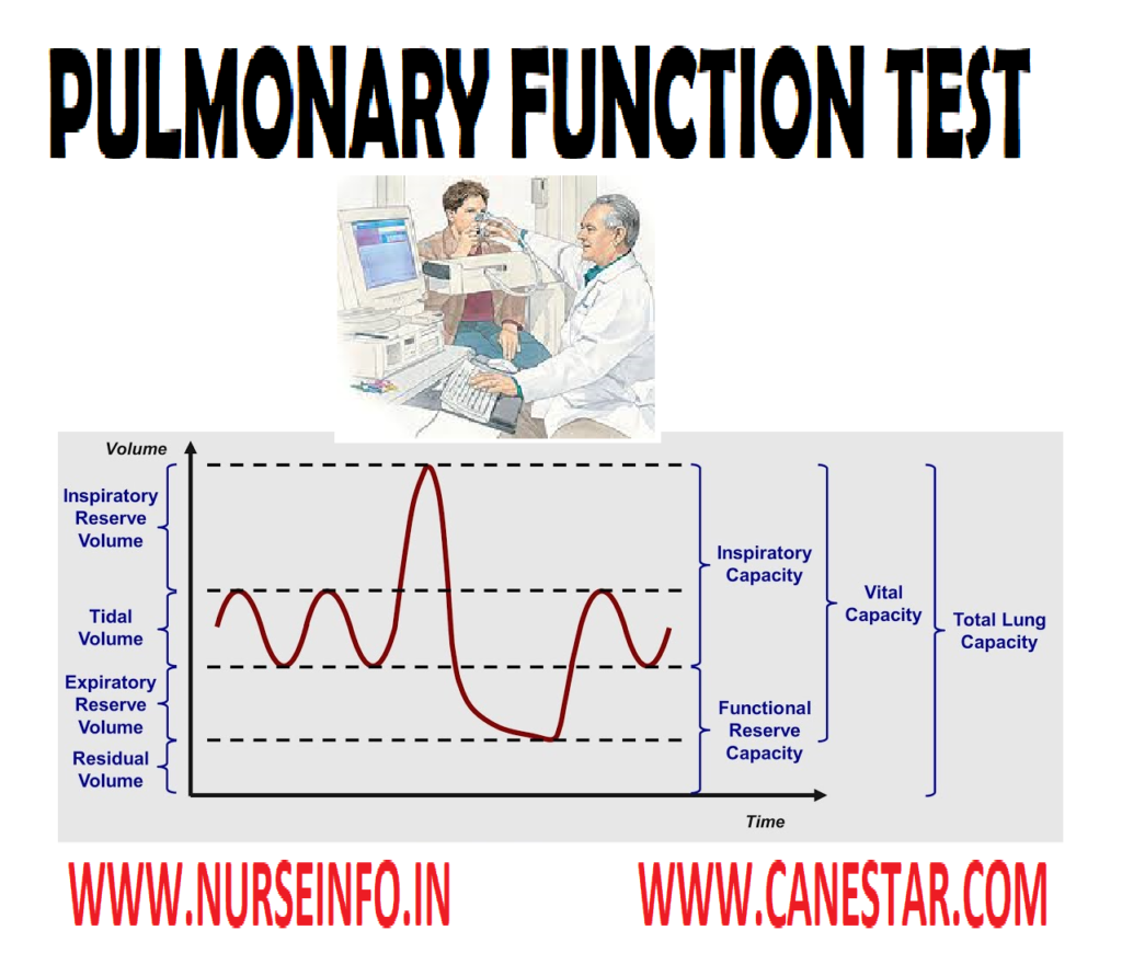 PULMONARY FUNCTION TEST – (Abnormal Findings, Description, Calculation of Total Lung Capacity, Calculation of Vital Capacity, Age Related Changes, Client Preparation, Procedure, Gas Exchange/Diffusing Capacity of the Lung, Inhalation Tests (Bronchial Provocation Studies), Post-Procedural Tests and Contraindications