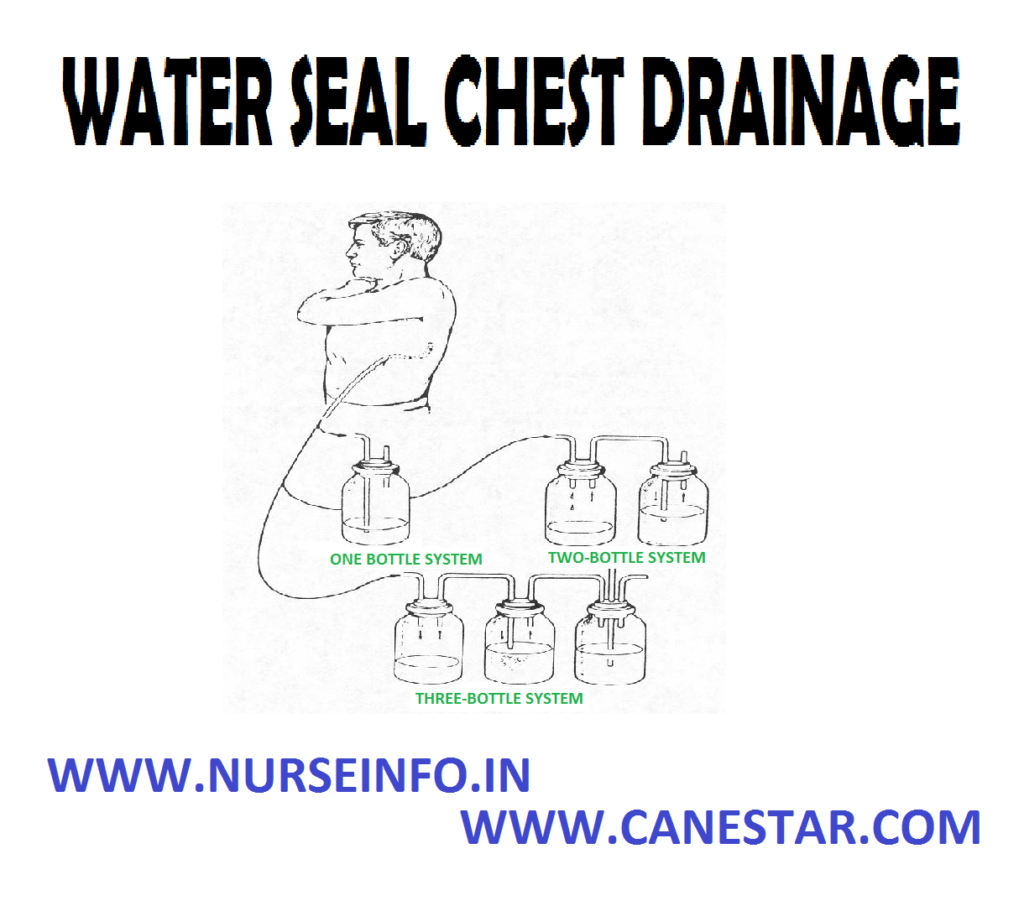 WATER SEAL CHEST DRAINAGE – Indications, Objectives, Mechanism, Factors Affecting the Chest Drainage, Water Seal Drainage System, Types of Chest Drainage
