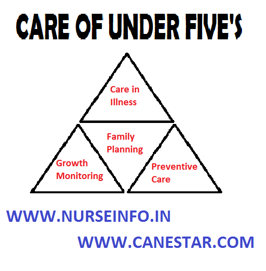 CARE OF UNDER FIVE'S – Under Five's Clinic, Aims of Under Five Clinics, Objectives of Under Five Clinics, Role of a Nurse in Under Five's Clinic and Physical Facilities for a Children's Clinic (CHILD HEALTH NURSING)